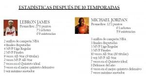 Comparativa estadística entre LeBron James y Michael Jordan.