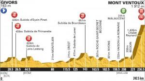 15ª etapa del Tour de Francia 2013.