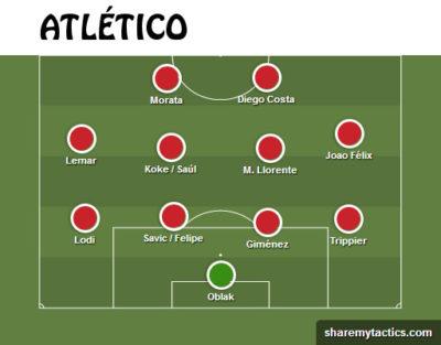 Alineación probable del Atlético