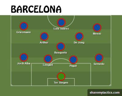 Alineación probable del FC Barcelona